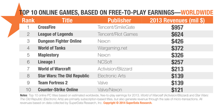 US digital games market update