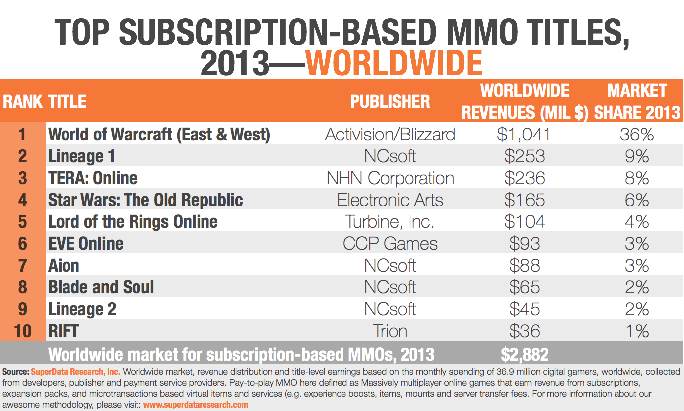 SuperData-Top10SubscriptionMMOs_Worldwide