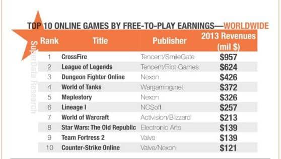 game online top 10