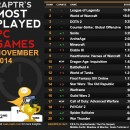 SWTOR Drops 2 Places in Raptr's Most Played