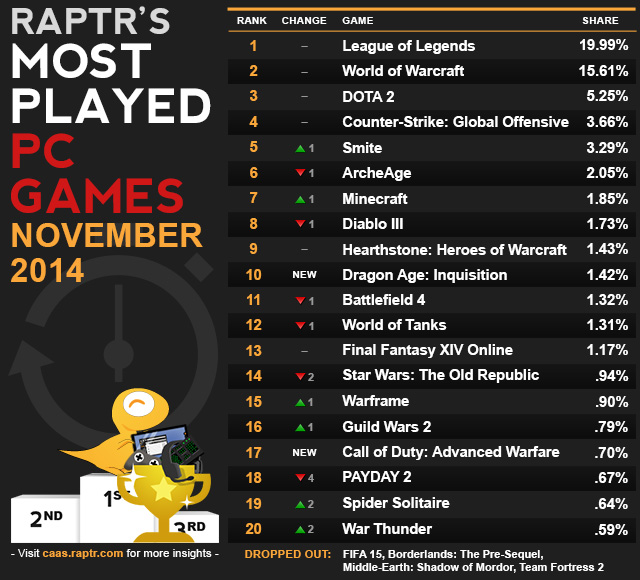 most played online games
