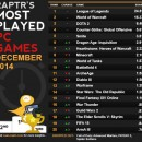 SWTOR Stays at the 14 most played PC game in December 2014