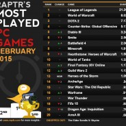 SWTOR Stays on Pace for Most Played PC Games in February 2015