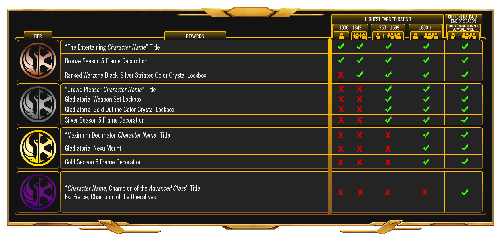 SWTOR Announcing End Season 5 Gladiatorial Rewards