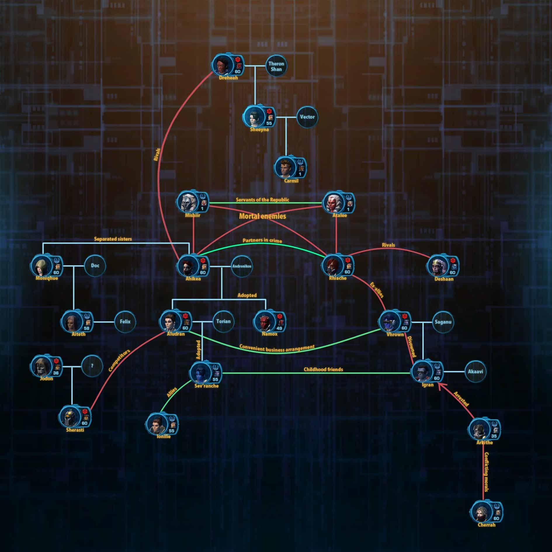swtor family tree
