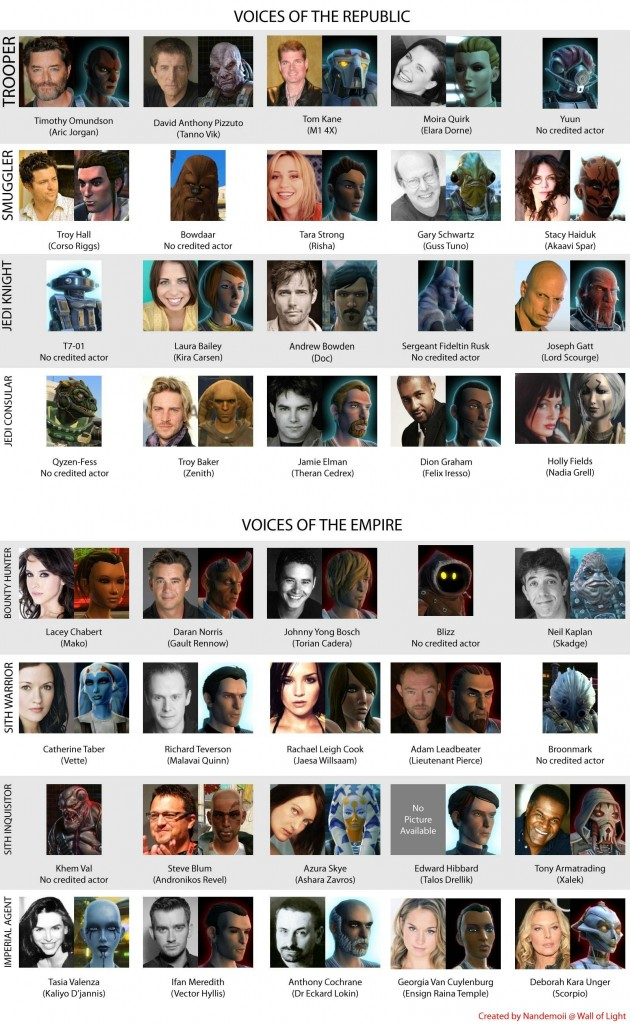 SWTOR Voice Actors
