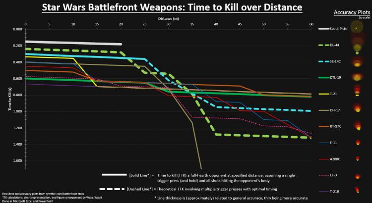 battelfront Which gun is best