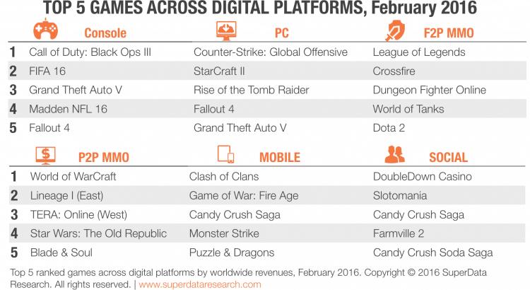 Worldwide digital games market February 2016