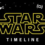 Star Wars Gaming Interactive Timeline